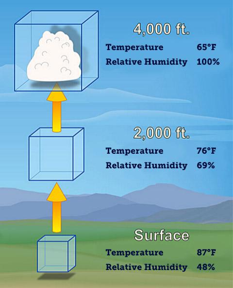 how to change relative humidity