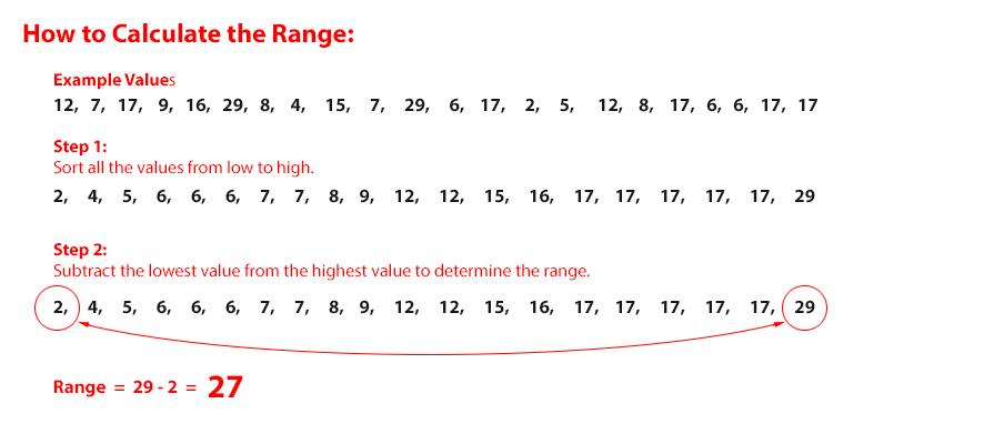 Range Of Data ~ Range simple statistics and weatherstem data