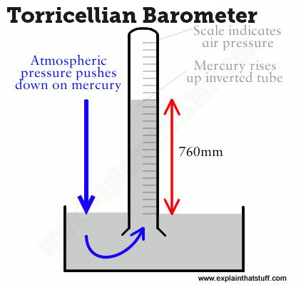 Barometer Barometers