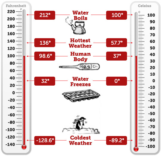 Math Connection  Fun Facts About Temperature