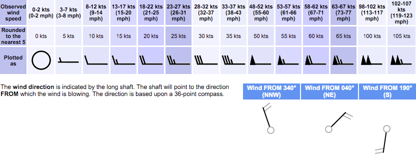 Wind Speed & Direction | Anemometers and Wind Vanes